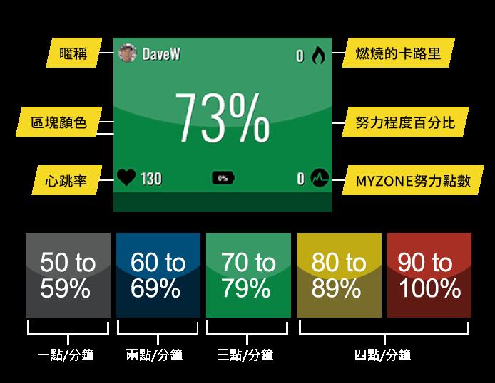當您在俱樂部的MYZONE區域使用時,您的資訊就會同步顯示成以顏色區分淺顯易懂的顏色方塊